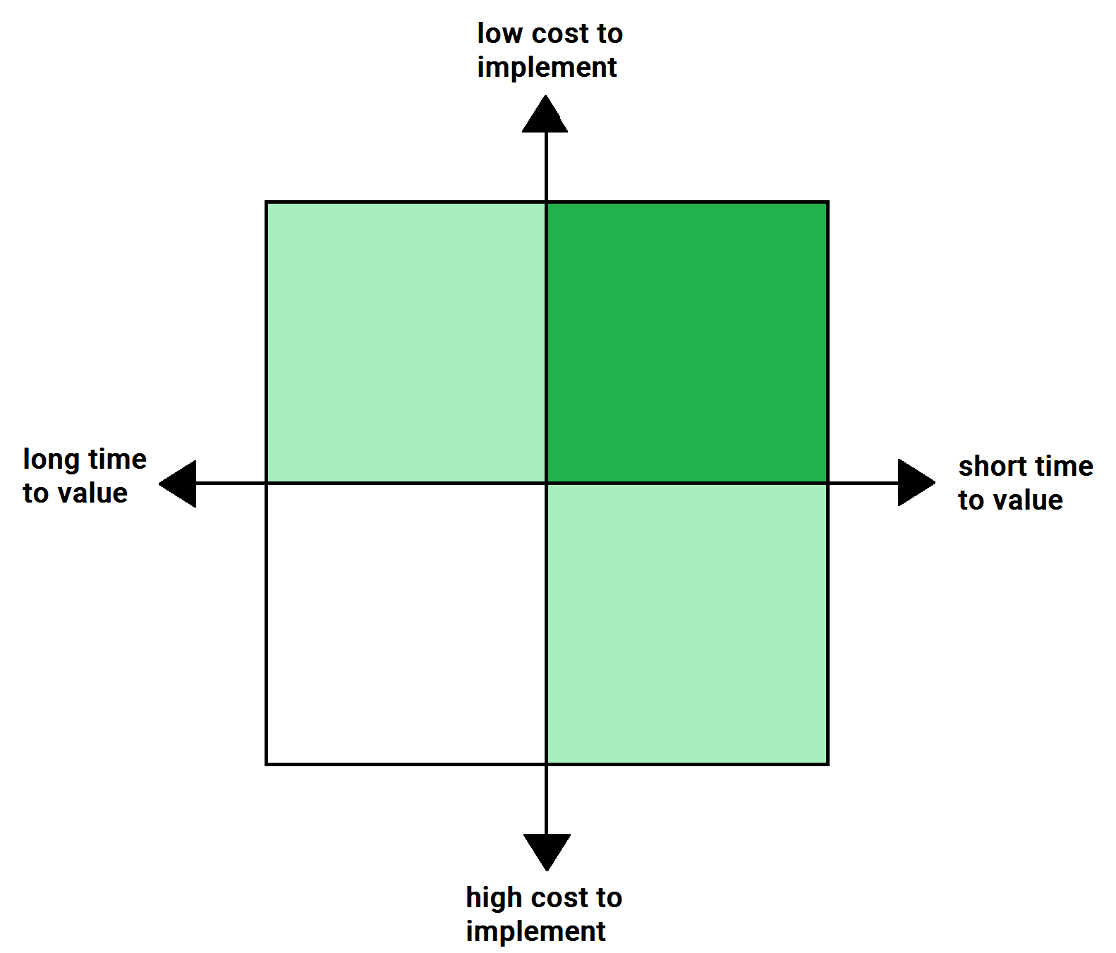 chart comparing time-to-value and cost-to-implement.