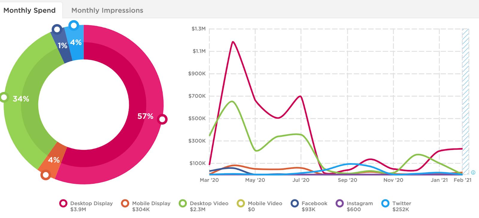 Slack's channel breakdown for digital ads