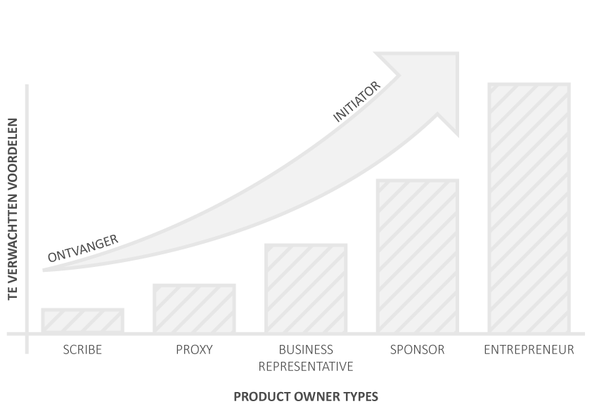 Product Owner Maturity Model
