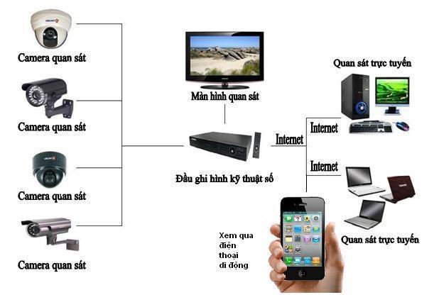 Đấu nối cáp tín hiệu và cáp nguồn cho camera quan sát