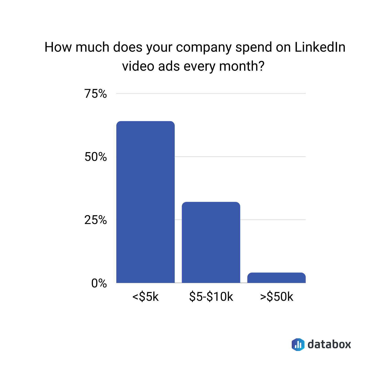 How much does your company spend on Linkedin video ads every month?