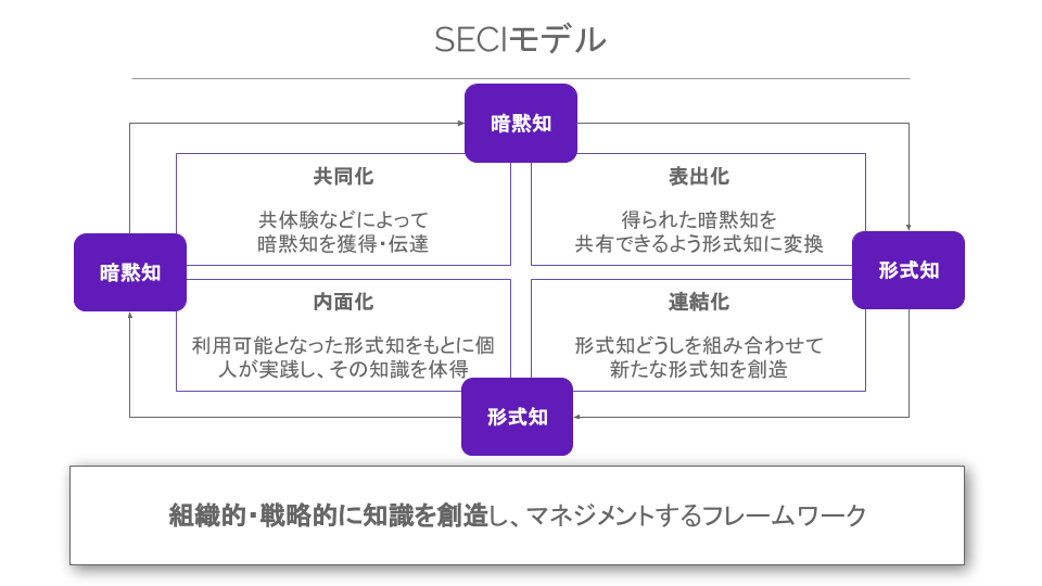 SECIモデルは組織的・戦略的に知識を創造し、マネジメントするフレームワーク
