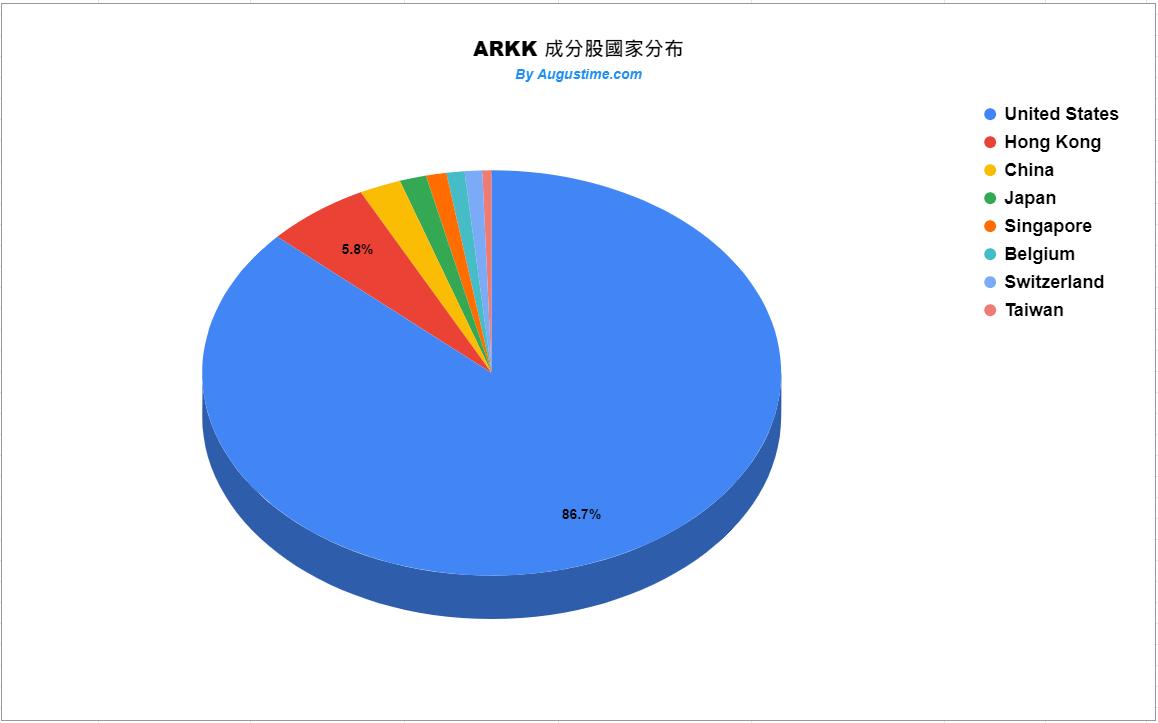 ARKK成分股國家分布狀況