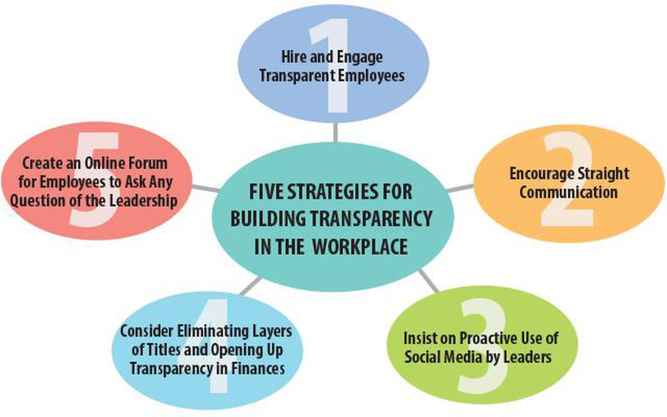 Future workplace: Highlight in Transparency and Accountability