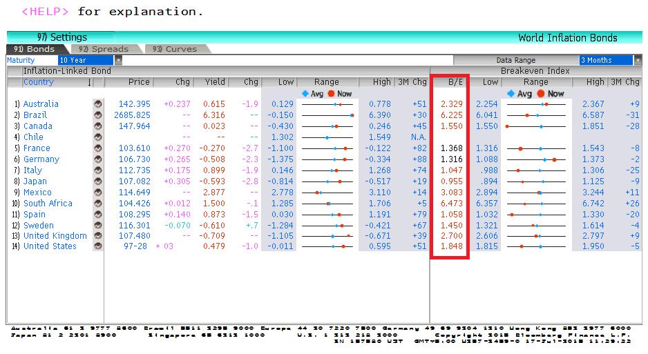 Вчера в РФ прошло знаковое, не побоимся сказать, эпохальное событие - размещение облигаций, индексируемых на инфляцию, которые будут называться ОФЗ-ИН