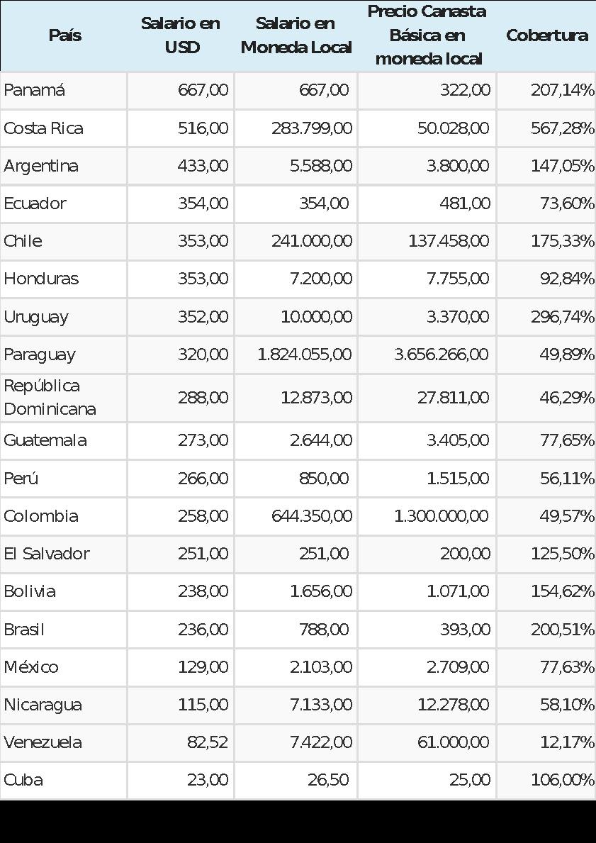 Con este valor del ingreso en usd venezuela se encuentra a la zaga de los pa ses de latinoam rica tanto en el salario nominal en usd como en la cobertura