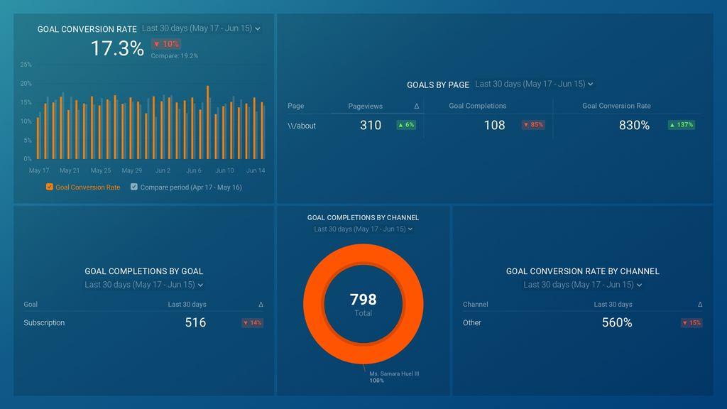 Google Analytics Goal Overview Dashboard
