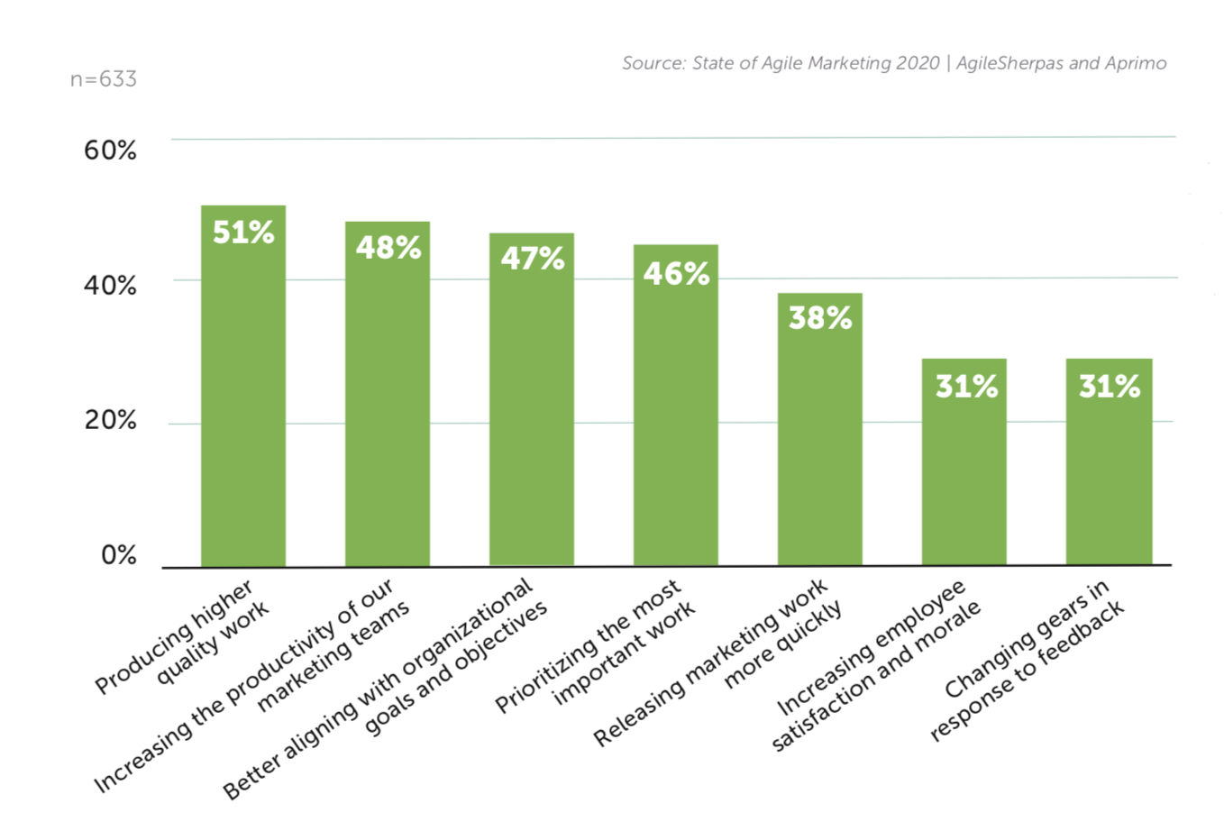 graph showing goals of working with agile marketers