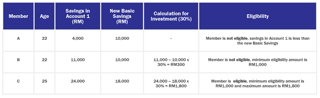 simple epf calculations - epf member investment scheme