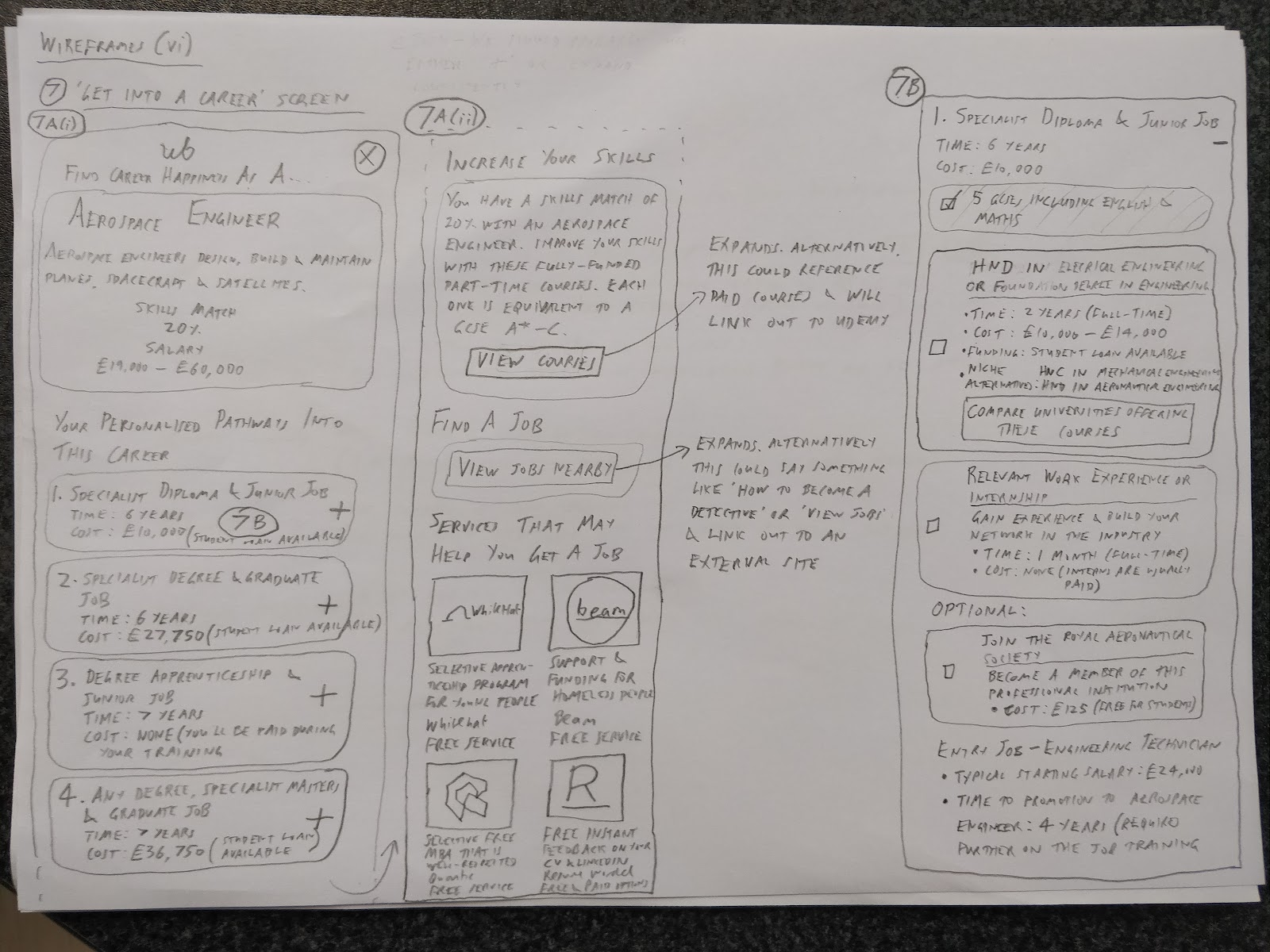 Wireframes of a career-specific page linked from final results that shows our Pathways feature and other new features