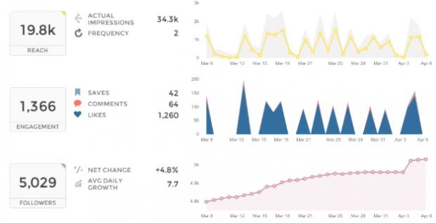 phân tích instagram trên bảng điều khiển Union Metrics