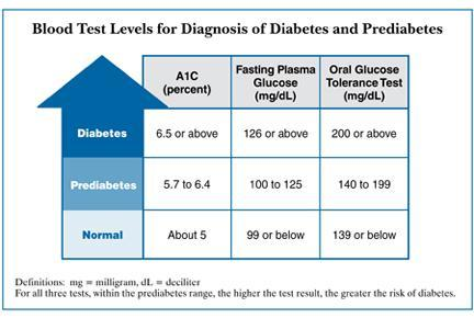 http://diabetes.niddk.nih.gov/dm/pubs/diagnosis/images/DM_Blood_Test_Levels_Chart.jpg