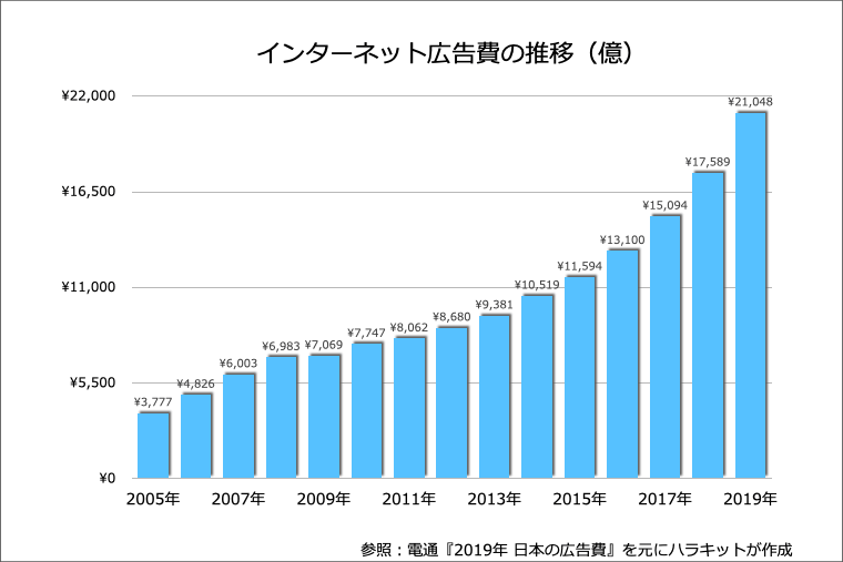 インターネット広告費の推移(電通:『2019年 日本の広告費』を参考)