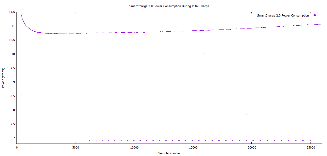 SmartCharge 2.0 Power Consumption During Initial Charge - 1.png