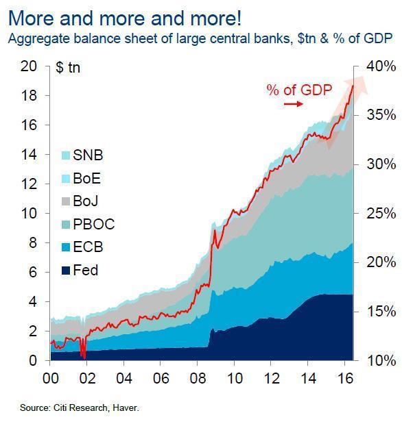 5-8-17 Centeral Bank Assets.jpg