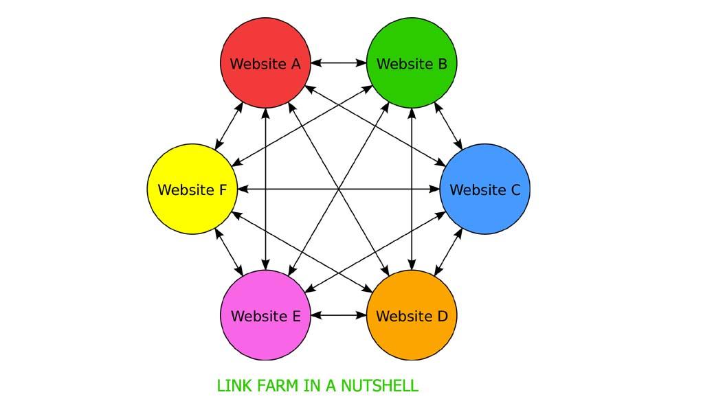SEO Link Building Link Farm