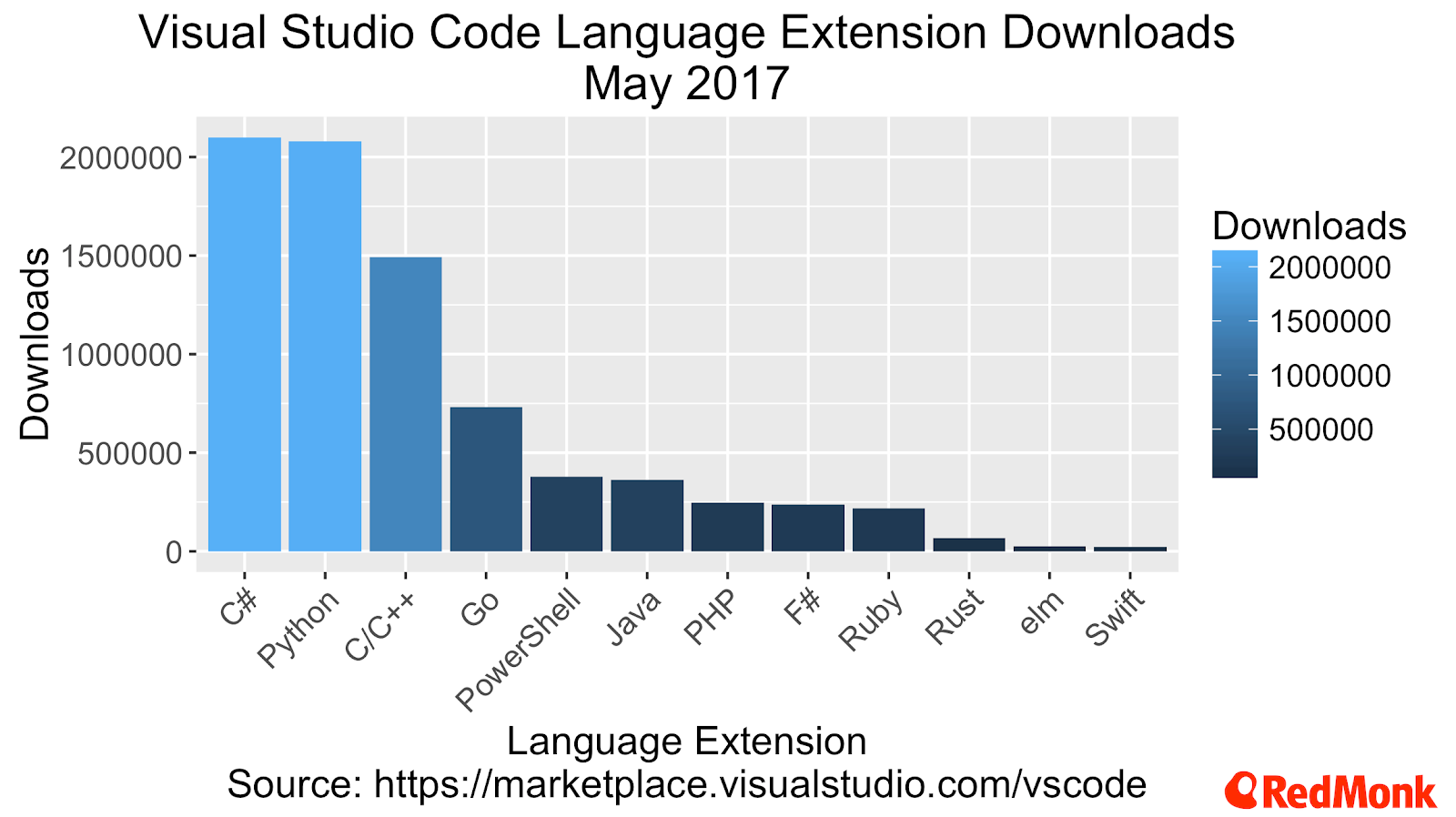 So where's the Visual Studio Code at? – James Governor's Monkchips