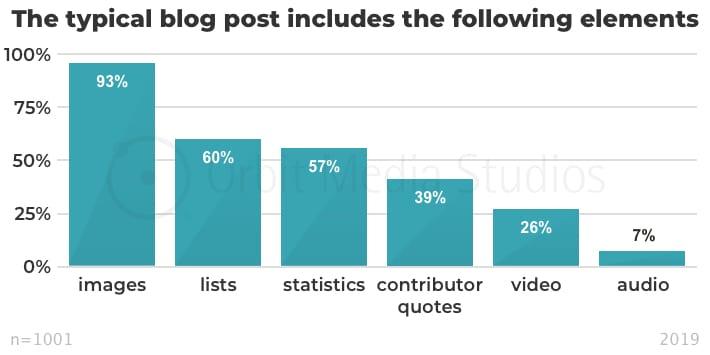 инфографика дополнительный контент в посте
