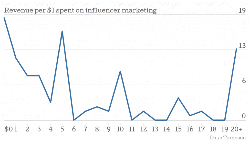 roi-influencer-marketing