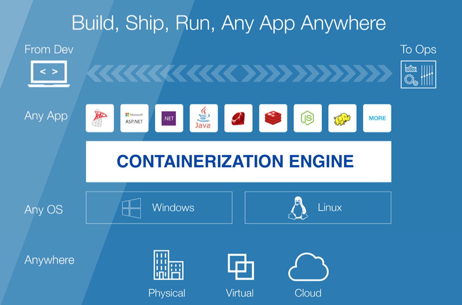 Blog Containerization