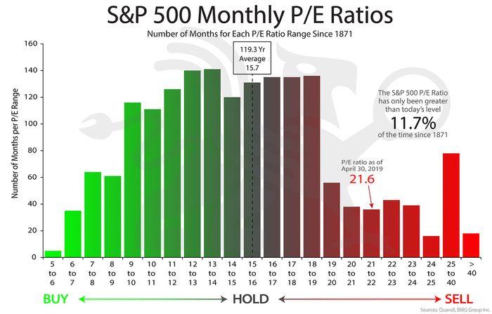本益比多少合理:美國大盤標普500的本益比