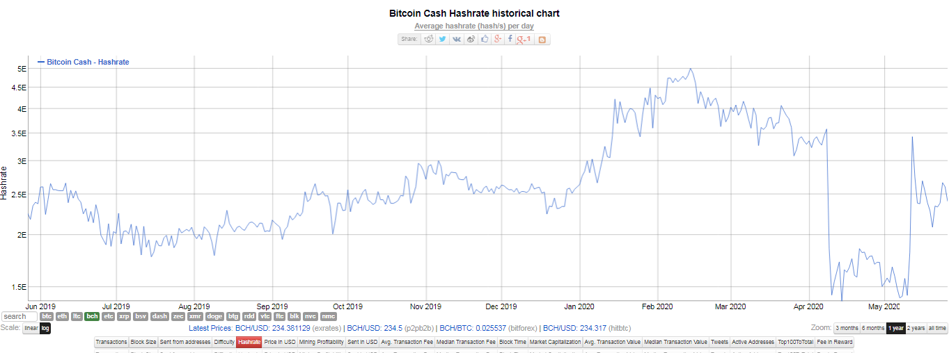 Hash rate de Bitcoin Cash. Fuente: Bitinfocharts.