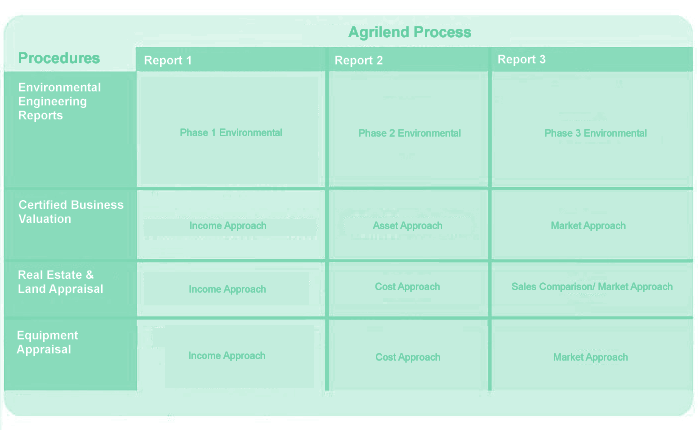 Traditional Procedures To Qualify For A Bank Loan For Agriculture Lending VS Agrilend