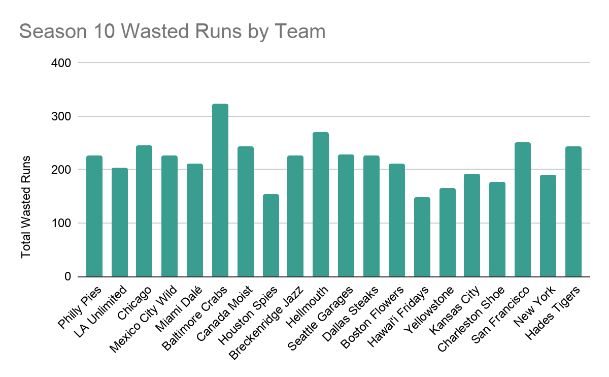 A column chart shows the 227 Wasted Runs by the Pies stacked against the rest of the league. The Lovers are in the middle of the league. The other values range from just under 150 to just over 300.