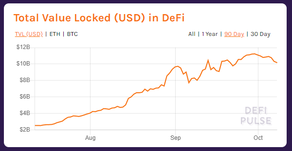 chart of dollar value locked into defi as a way to show how defi marketers work in a fast moving industry
