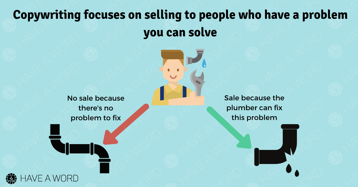 Copywriting is writing to help people solve a specific problem