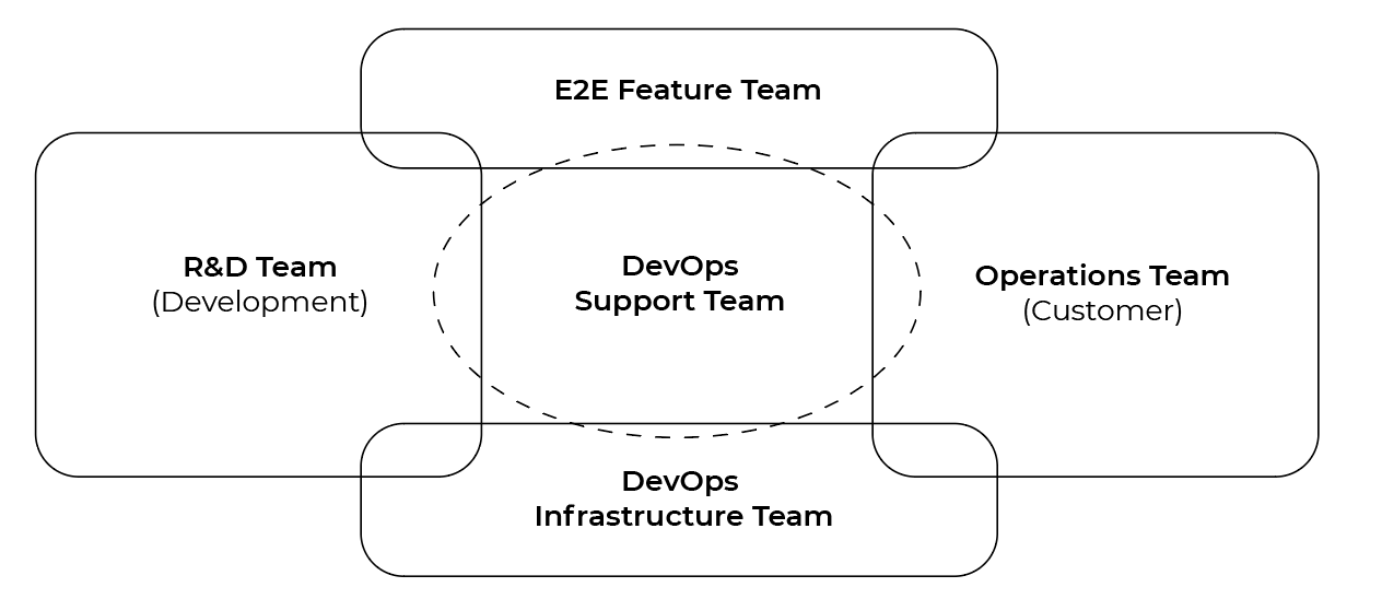 Chart with DevOps support team in the center