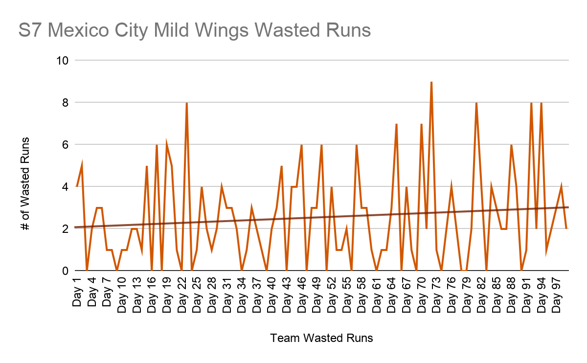 An orange line fluctuating between 0 and 9 shows the number of Wasted Runs scored by the Mild Wings over the 99 regular games of Season 7, with a trend line (shown in darker orange) increasing steadily over the season.