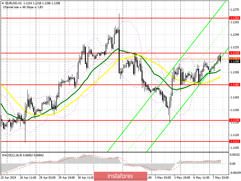 EUR/USD: plan for the European session on May 7. The euro remains in the side channel, and further growth is at risk