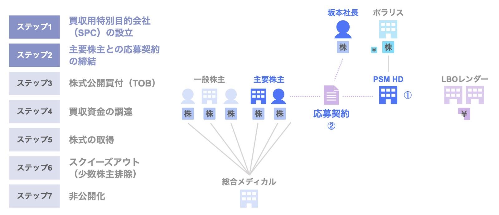 総合メディカルホールディングスのMBOによる非公開化のスキーム1,2