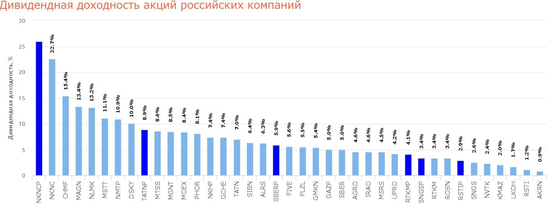 дивиденды российских акций