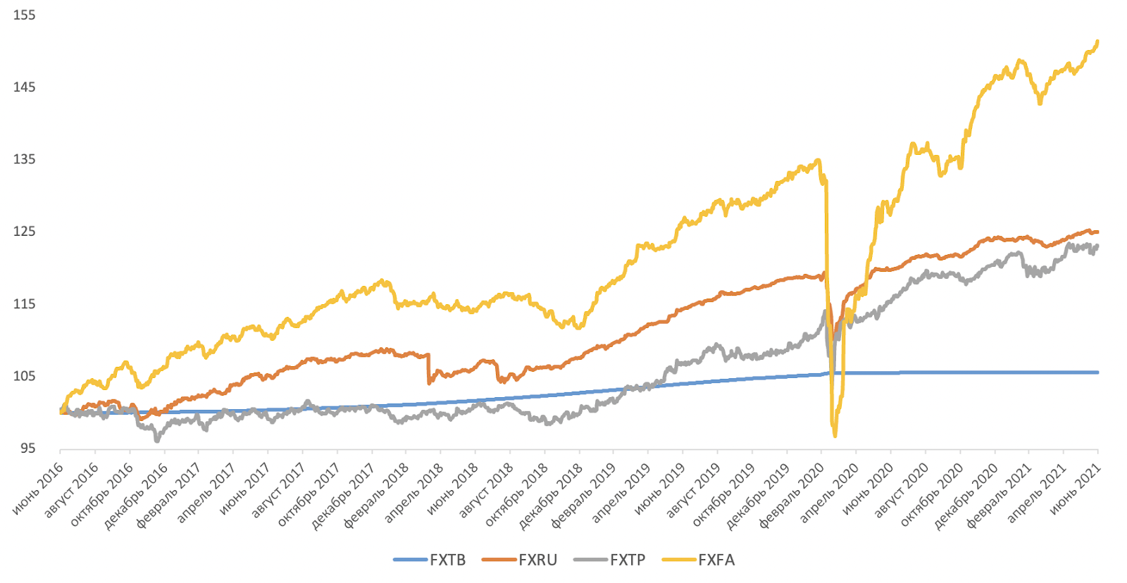 Динамика индекс-бенчмарков FinEx ETF (USD)