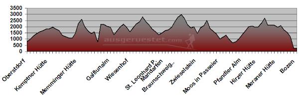 Höhenprofil Alpenüberquerung