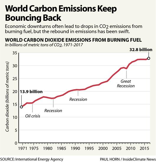 World Carbon Emissions Keep Bouncing Back