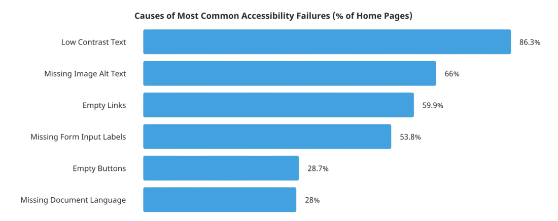Causes of most common accessibility failures: 86.3% is low contrast text.