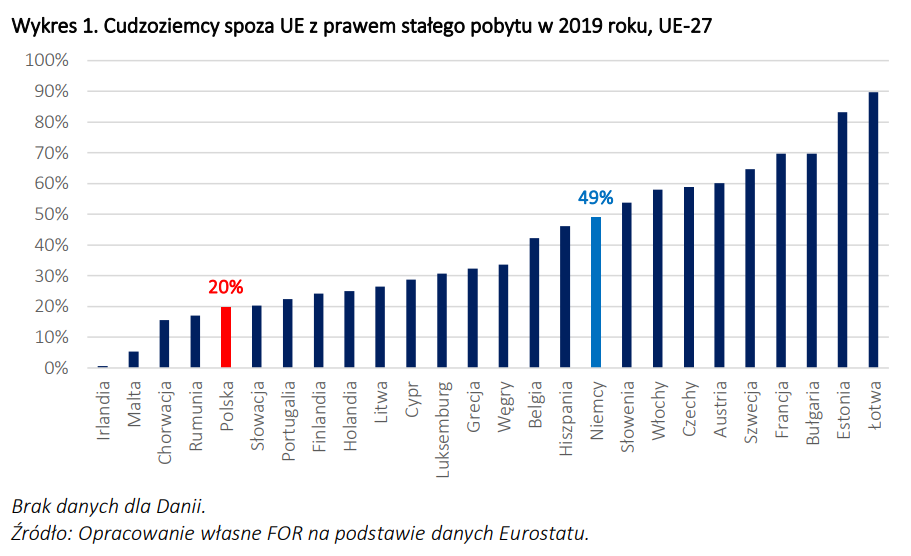 Pozwolenia na pobyt stały, Polska UE