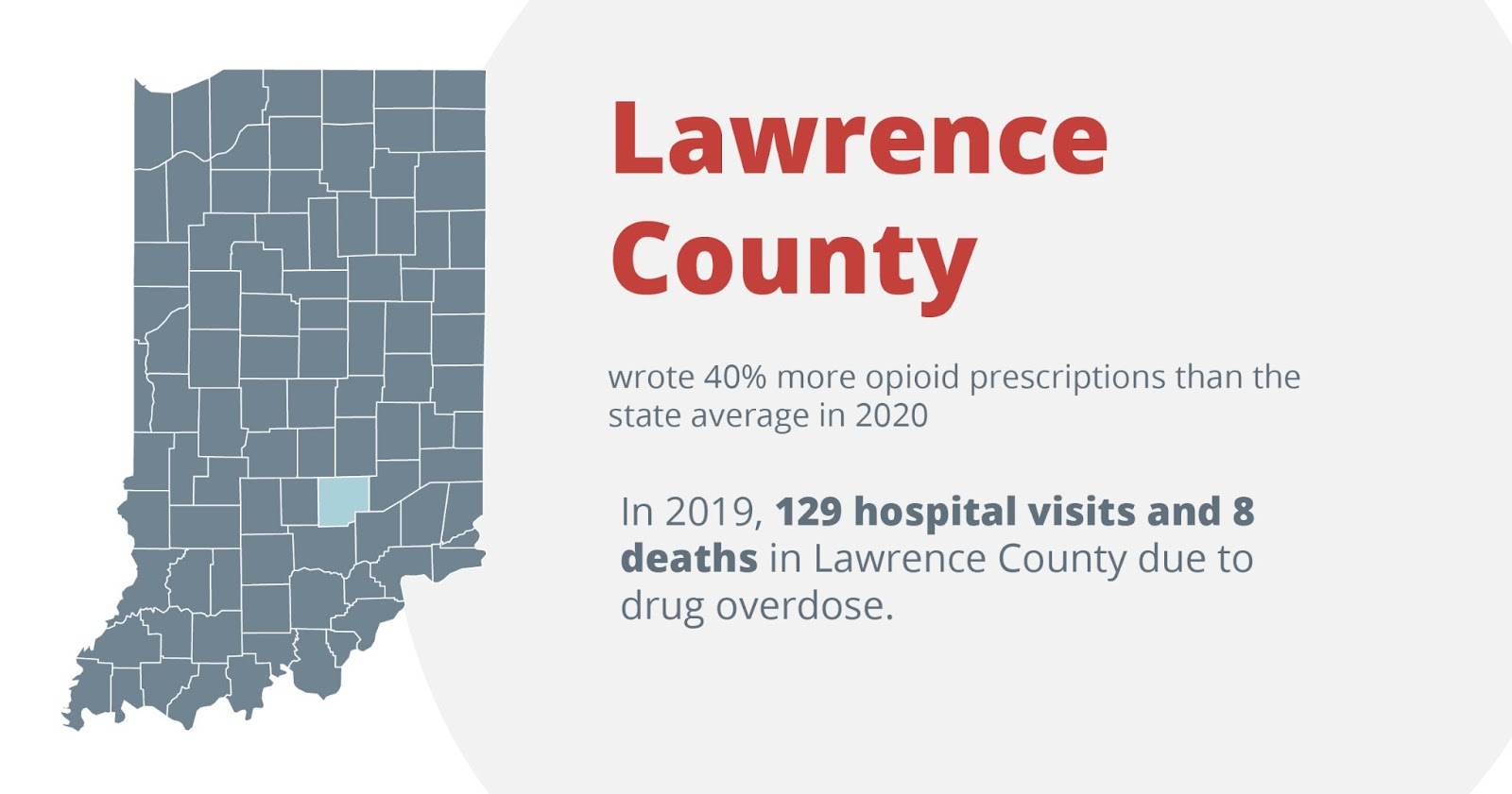 Lawrence county wrote 40% more opioid prescriptions than the state average in 2020. In 2019, 129 hospital visits and 8 deaths in lawrence county due to drug overdose
