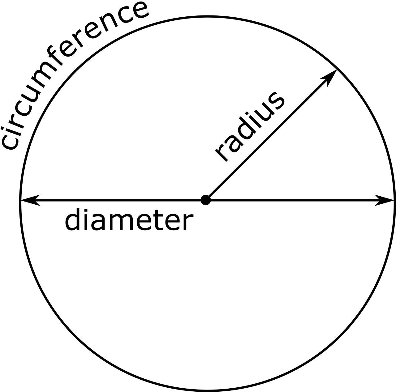 Circle Calculator - Find Radius, Circumference, & Area - Inch Calculator