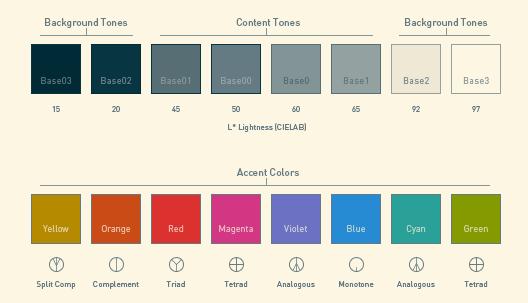 Linux Unix: Solarized: A Must Have Color Scheme For Gnome Terminal