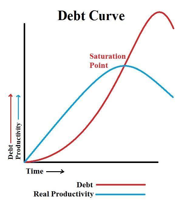 http://1.bp.blogspot.com/-a74UaQR0pV4/TqSPyxLneYI/AAAAAAAAPzU/_RLVqIfpt-A/s1600/Debt%2BCurve.jpg