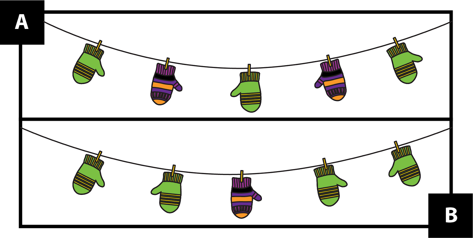 A. shows 5 mittens on a string. 3 are green. 2 are purple with orange stripes. The colors go green, purple, green, purple, green. B. shows 5 mittens on a string. 4 are green. 1 is purple with orange stripes. The colors go green, green, purple, green, green. The green mittens next to each other look like pairs.