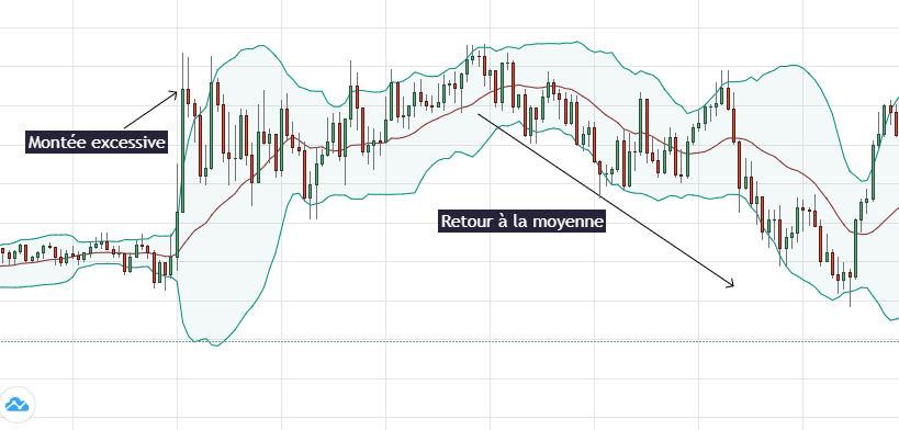 day trading mean reversion