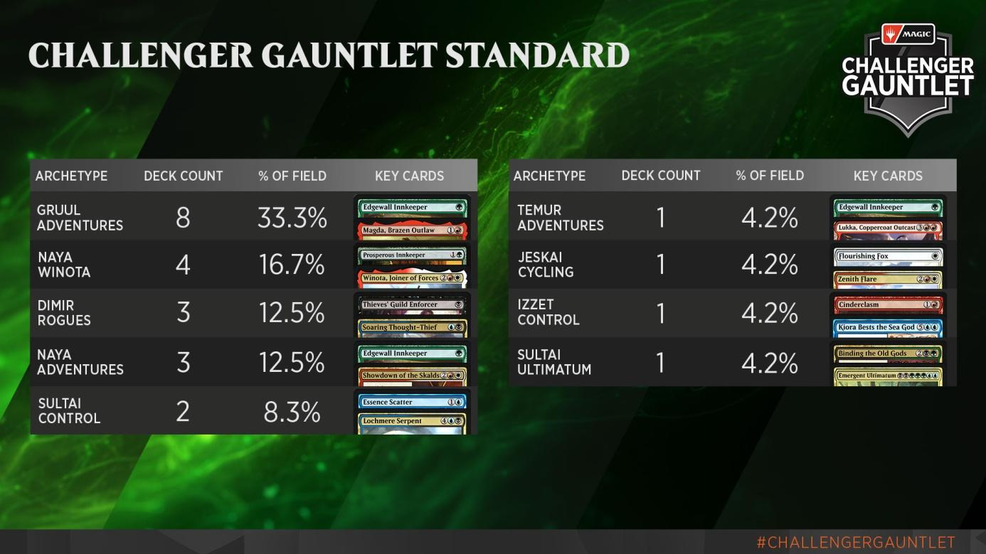 C:UsersJosef JanákDesktopMagicStředeční VýhledyStředeční Výhledy 15Challenger Gauntlet - Standard Metagame.jpg
