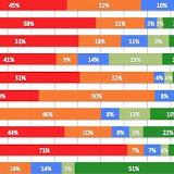 Comparativa seguridad de webs por sectores