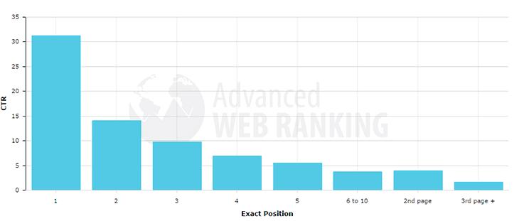 Ranking positions study