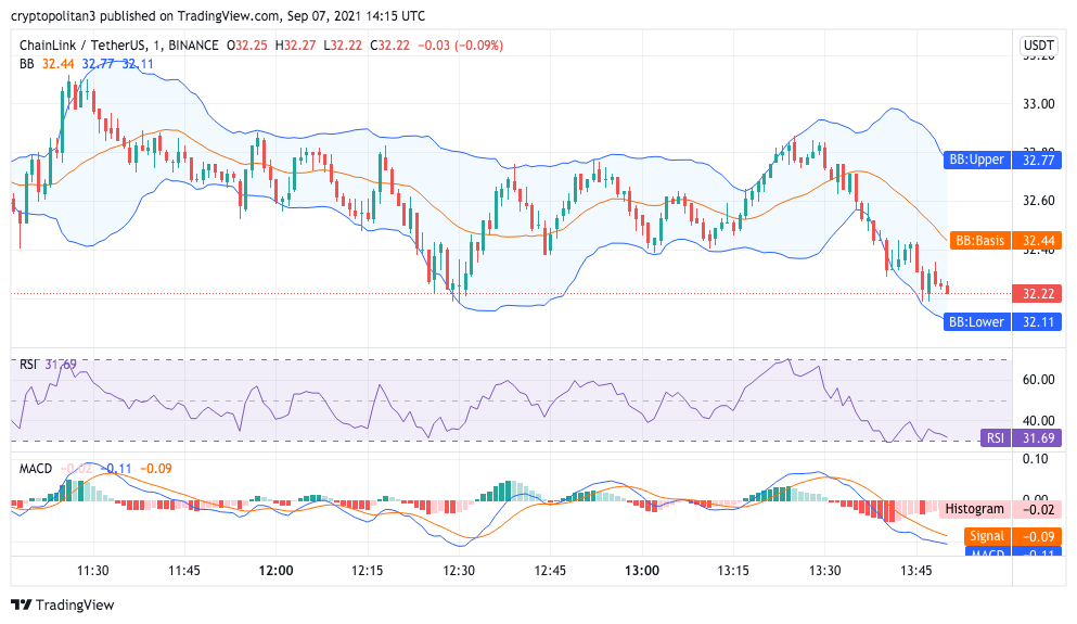 Chainlink Price Analysis: LINK/USD rallies to $35 as bulls target new high 2